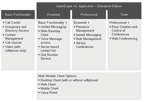Unify OpenScape UC Application Enterprise Edition