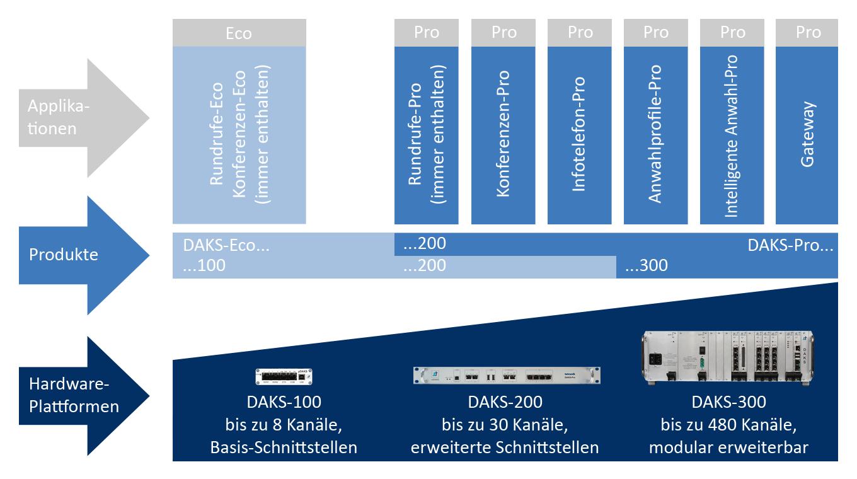 tetronik DAKS-Eco, Alarmserver, espa-x, Kommunikationsserver ...